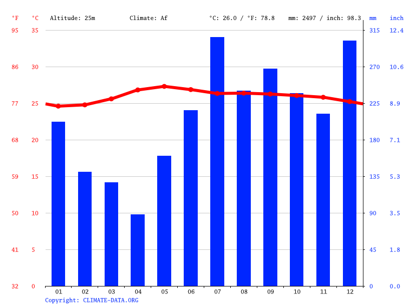 Climate graph // Weather by Month, Daraga