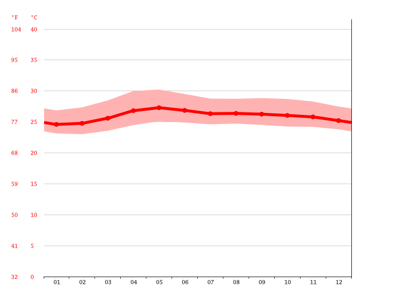 Temperature graph, Daraga