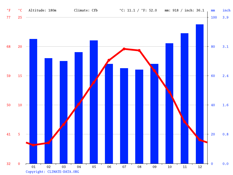 Climate graph // Weather by Month, Ancy-le-Franc