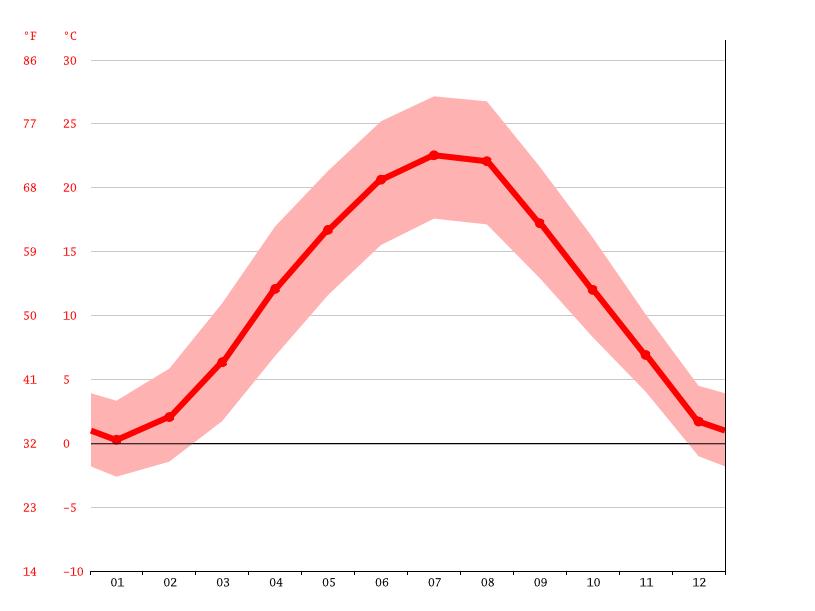 diagramme climatique, sap courbe de temp�rature, sap  >>