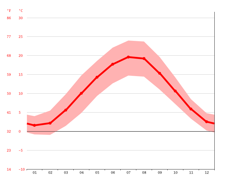 average temperature, Langenselbold