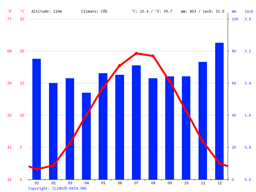 Climate graph // Weather by Month, Erlensee