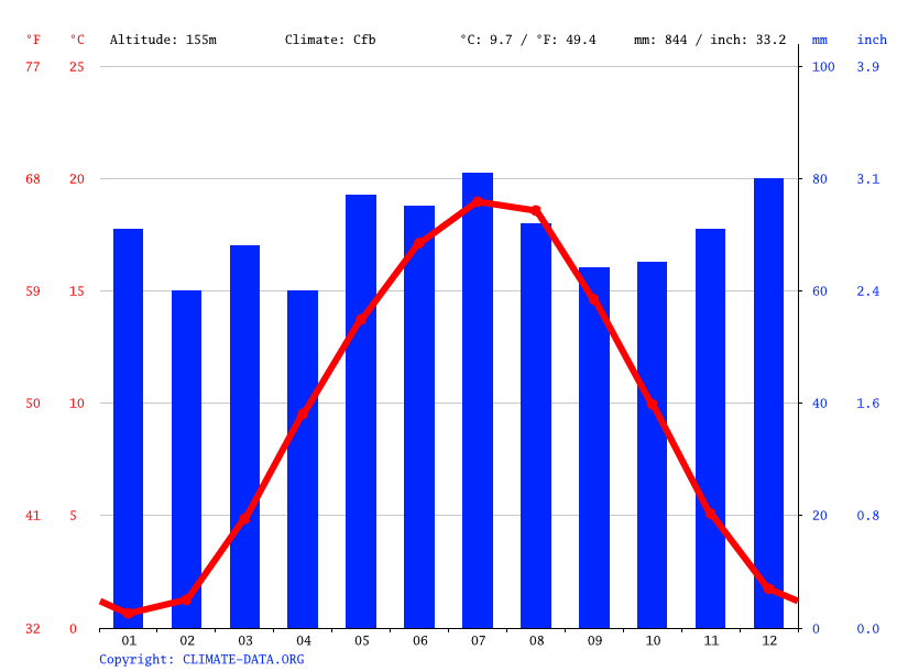 Climate graph // Weather by Month, Gemünden am Main