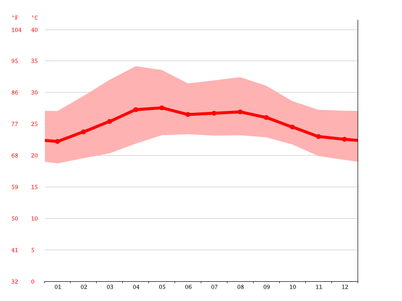 Temperature graph, La Blanca