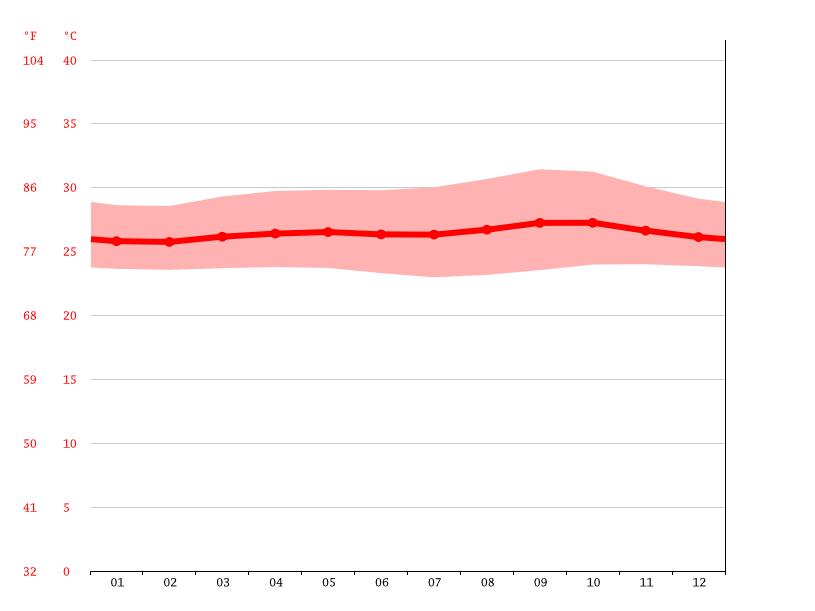 Temperature graph, Jakarta