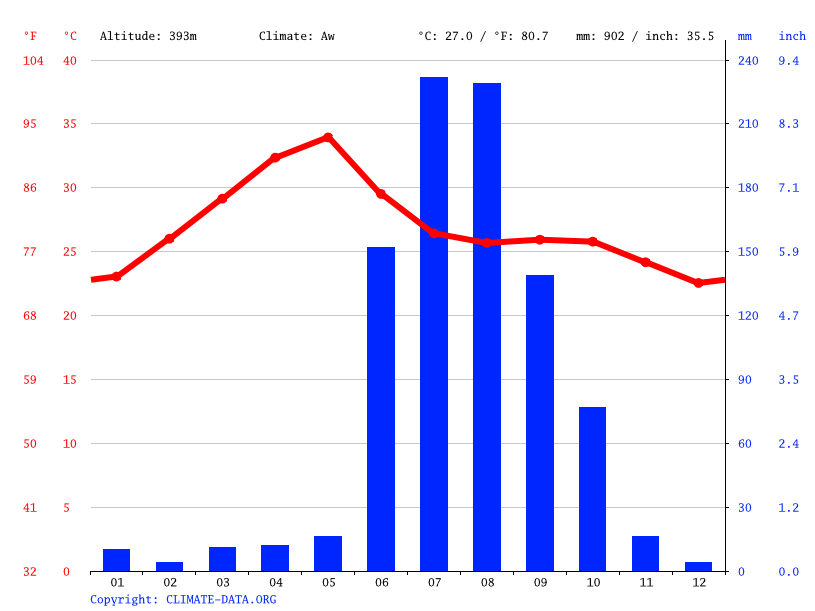 Climate graph // Weather by Month, Nizamabad