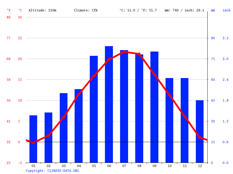Climate graph // Weather by Month, Szombathely