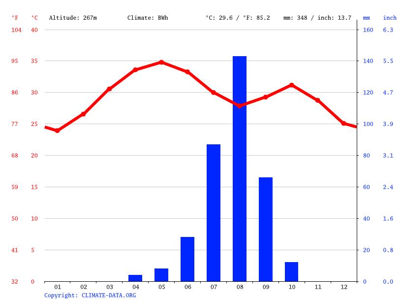 Klima Mopti: Wetter, Klimatabelle & Klimadiagramm für Mopti