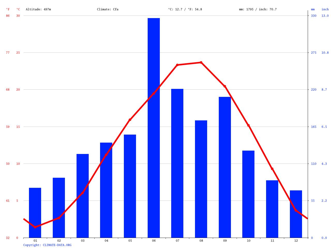 気候:由布市-気候グラフ、気温グラフ、雨温図 - Climate-Data.org