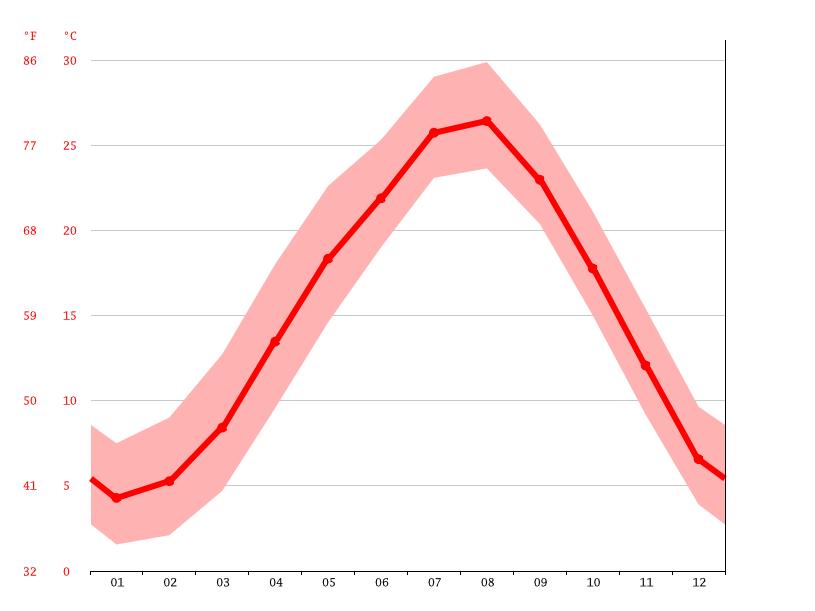 気候:豊前市-気候グラフ、気温グラフ、雨温図 - Climate-Data.org