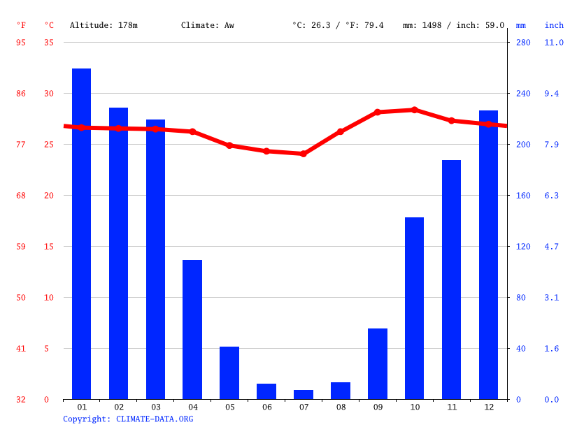Gráfico climático, Cuiabá