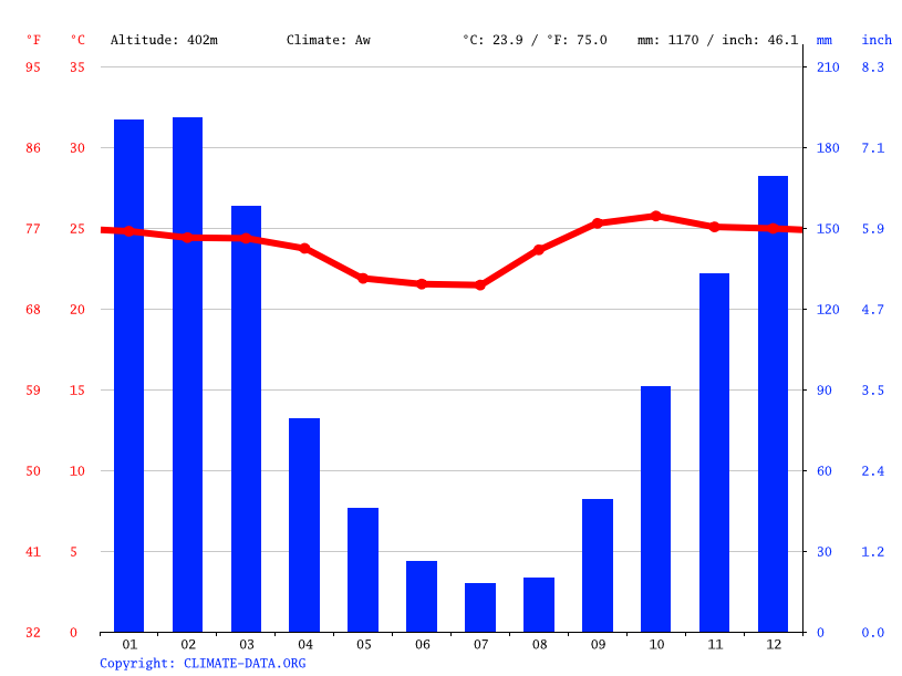 Climate graph // Weather by Month, San Ignacio de Velasco