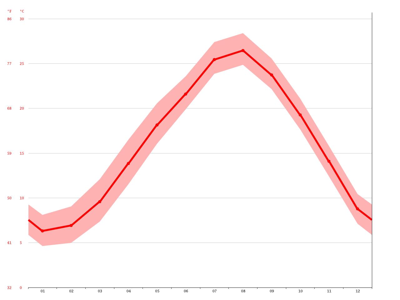 気候:国東市-気候グラフ、気温グラフ、雨温図 - Climate-Data.org