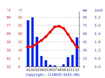 Los Angeles Climate Average Temperature Weather By Month Los Angeles Weather Averages Climate Data Org
