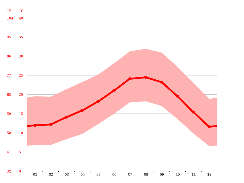 Temperature graph, Los Angeles