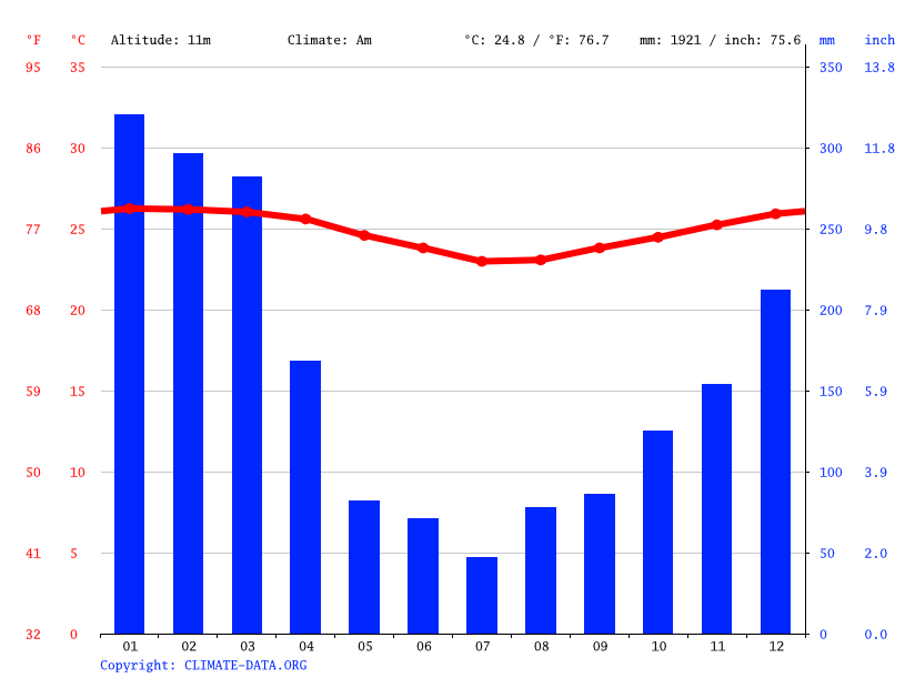 Climate graph // Weather by Month, Nadi