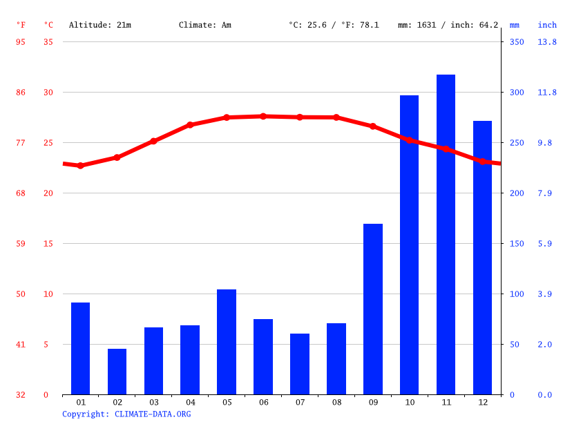 Climate graph // Weather by Month, Cam Ranh