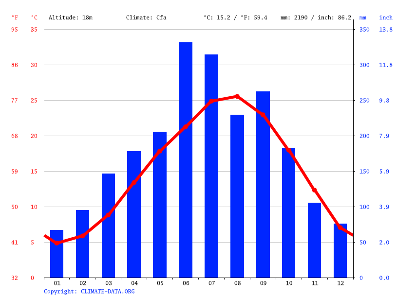Climate graph // Weather by Month, Konan