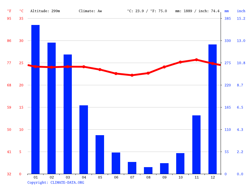 Climate graph // Weather by Month, Maliana