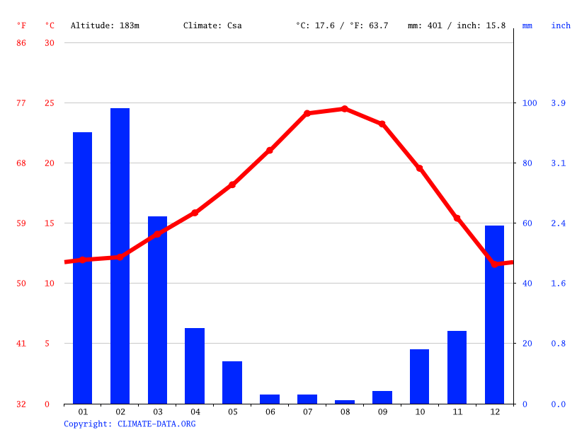 Climate graph // Weather by Month, Glendale