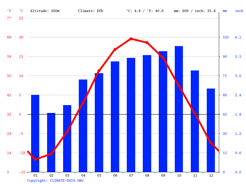 Climate graph // Weather by Month, Sudbury