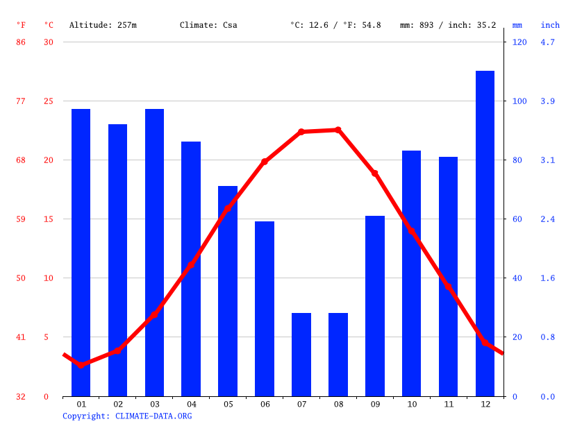 Climate graph // Weather by Month, Bursa