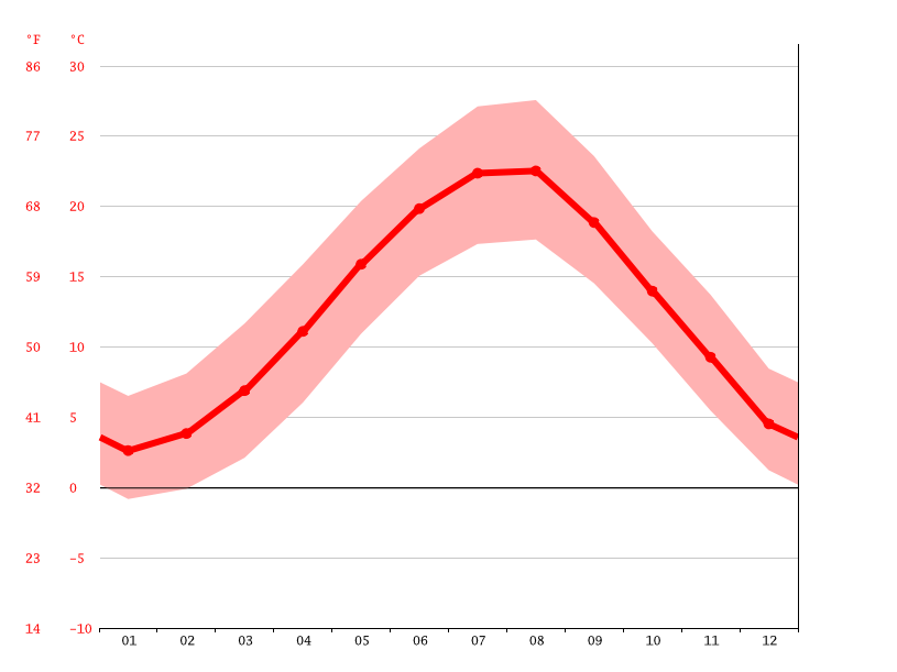 Temperature graph, Bursa