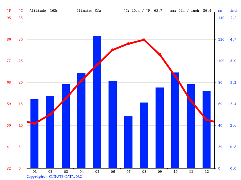 Climate graph // Weather by Month, Austin