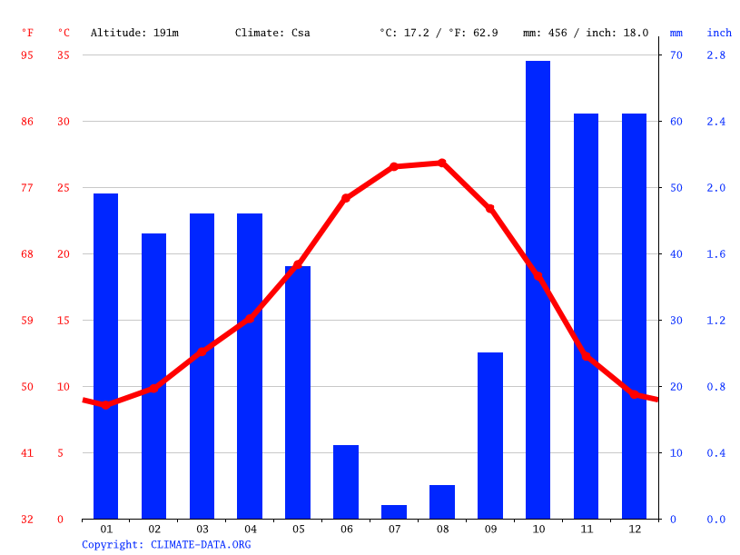 Climate graph // Weather by Month, Badajoz