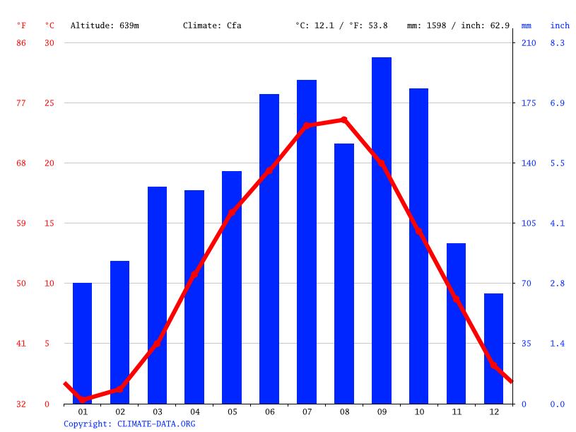 気候:甲府市-気候グラフ、気温グラフ、雨温図 - Climate-Data.org