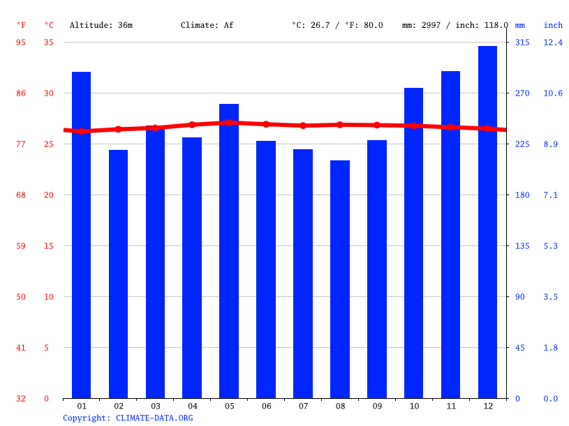 Climate graph // Weather by Month, Tarakan