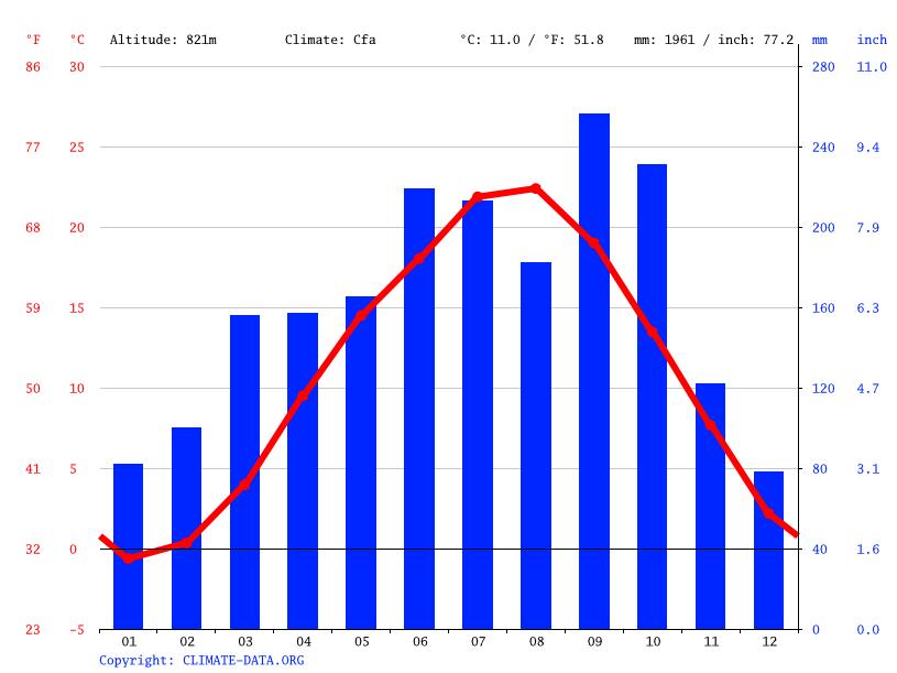 気候:笛吹市-気候グラフ、気温グラフ、雨温図 - Climate-Data.org