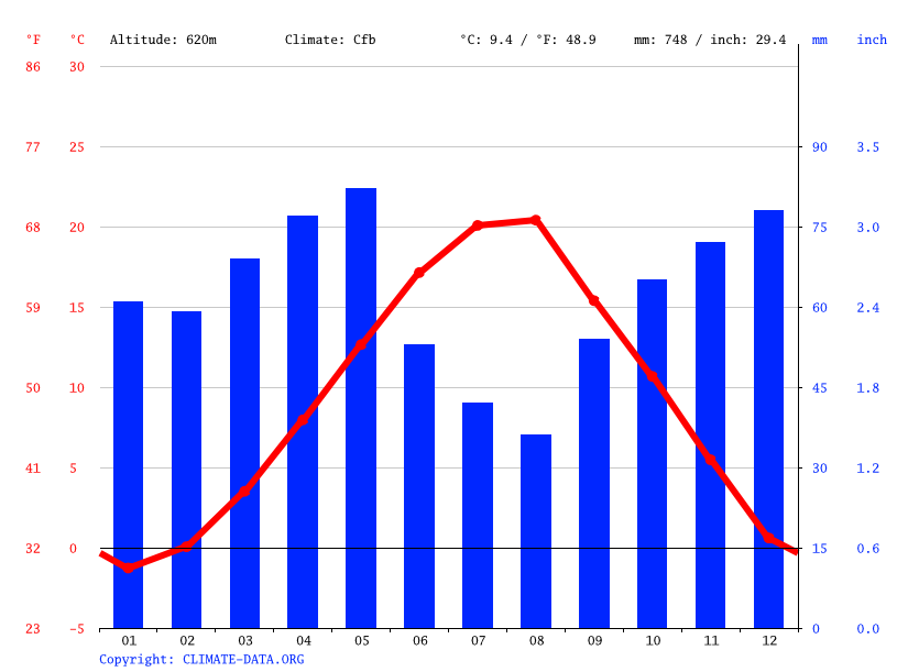 Climate graph // Weather by Month, Bitola