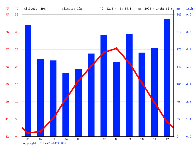 Climate graph // Weather by Month, Nonoichi