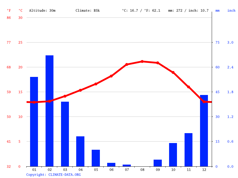 Climate graph // Weather by Month, San Diego