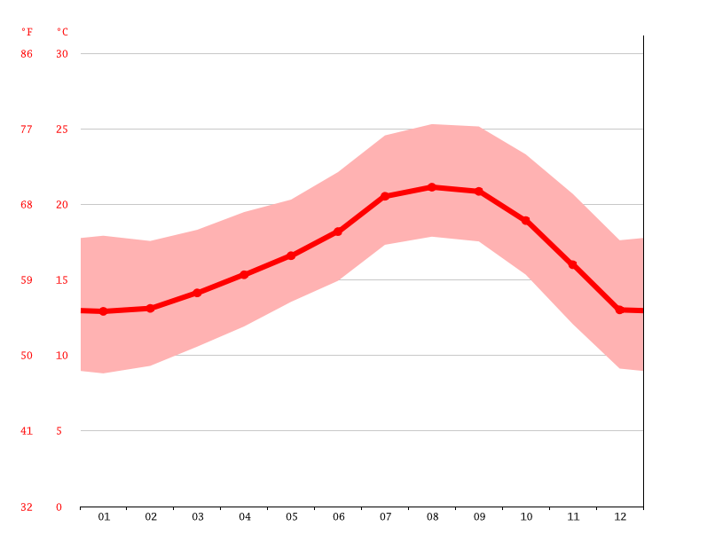 Temperature graph, San Diego