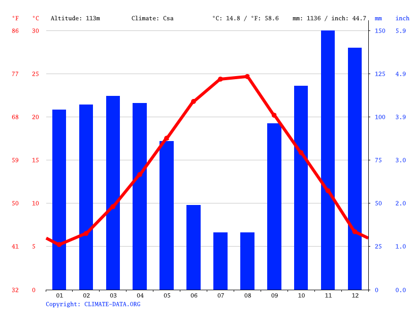 Climate graph // Weather by Month, Tirana