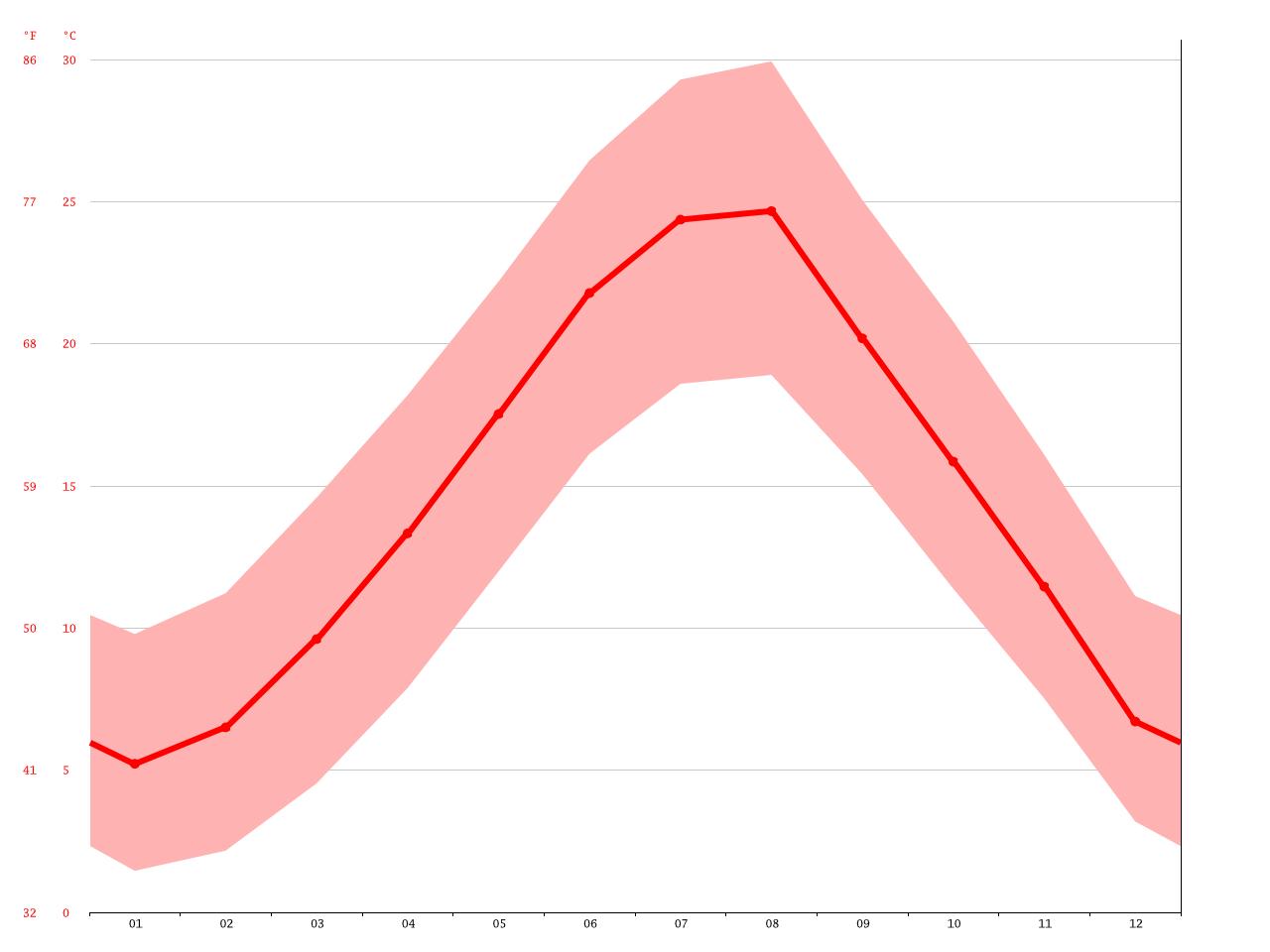 Temperatuur grafiek, Tirana