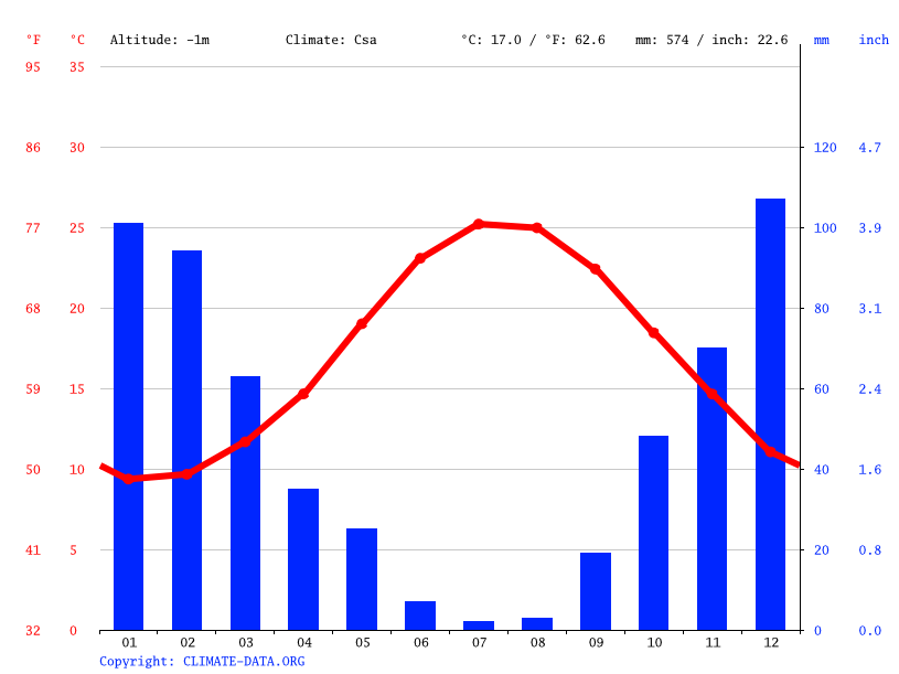 Climate graph // Weather by Month, Rethymno