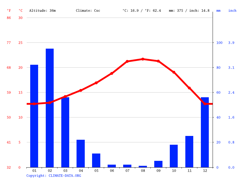 Climate graph // Weather by Month, Santa Ana