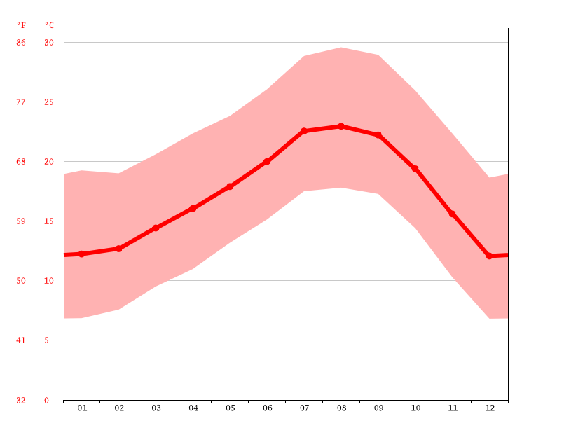 Temperature graph, Compton