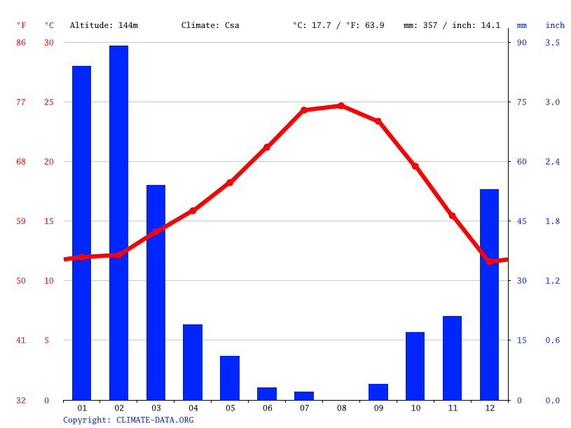 Climate graph // Weather by Month, Monterey Park