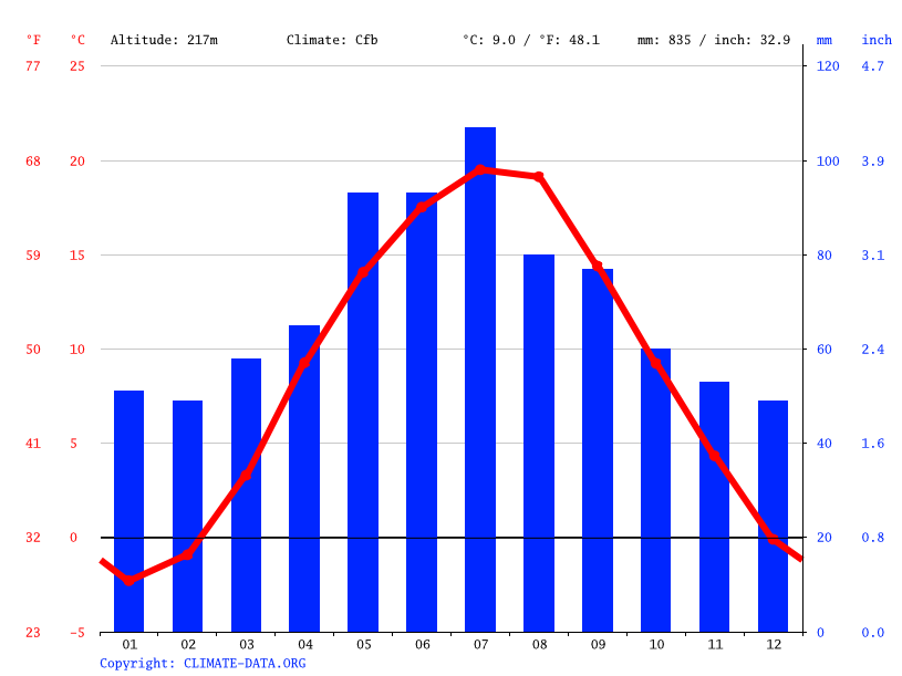 Climate graph // Weather by Month, Krakow