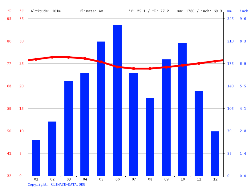 Climate graph // Weather by Month, Damang