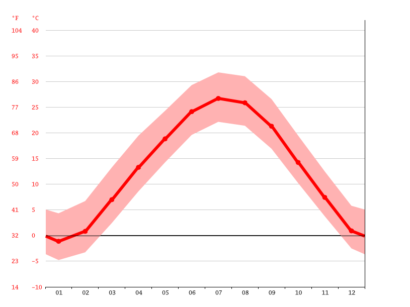 Gráfico de temperatura, Kansas City