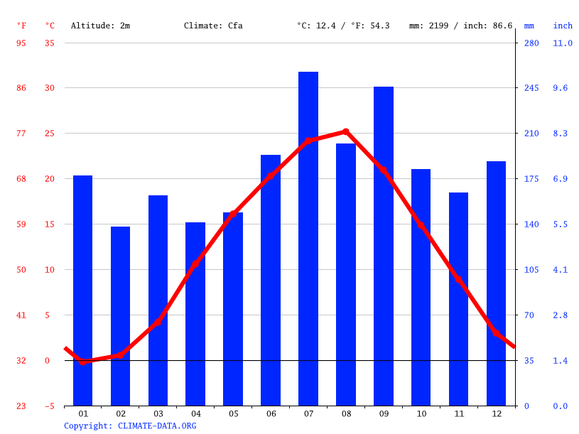 Climate graph // Weather by Month, Imizu