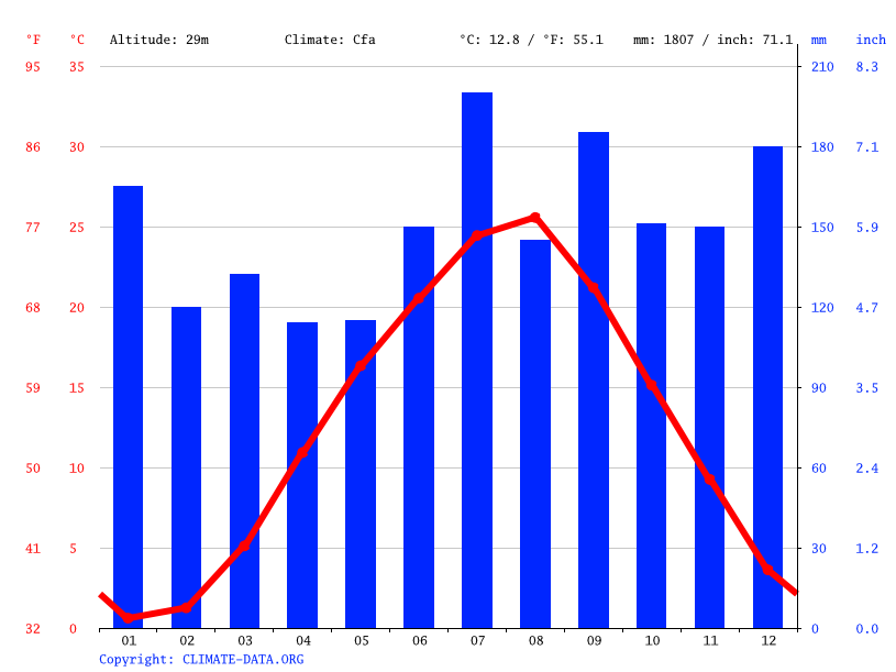 Climate graph // Weather by Month, Oyabe