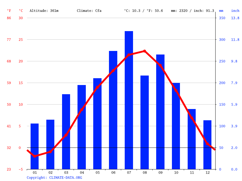 Climate graph // Weather by Month, Gero