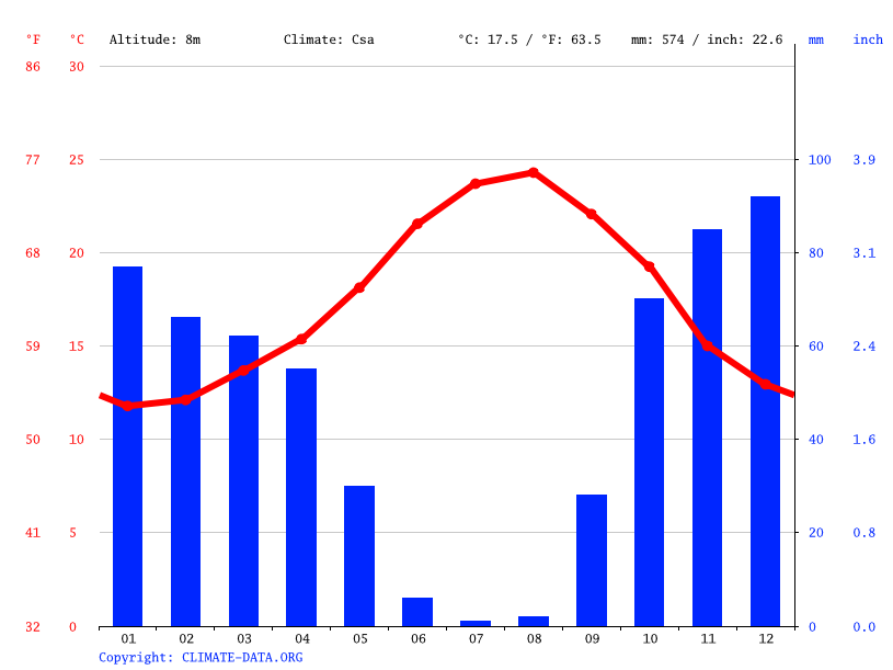 Climate graph // Weather by Month, Tangier