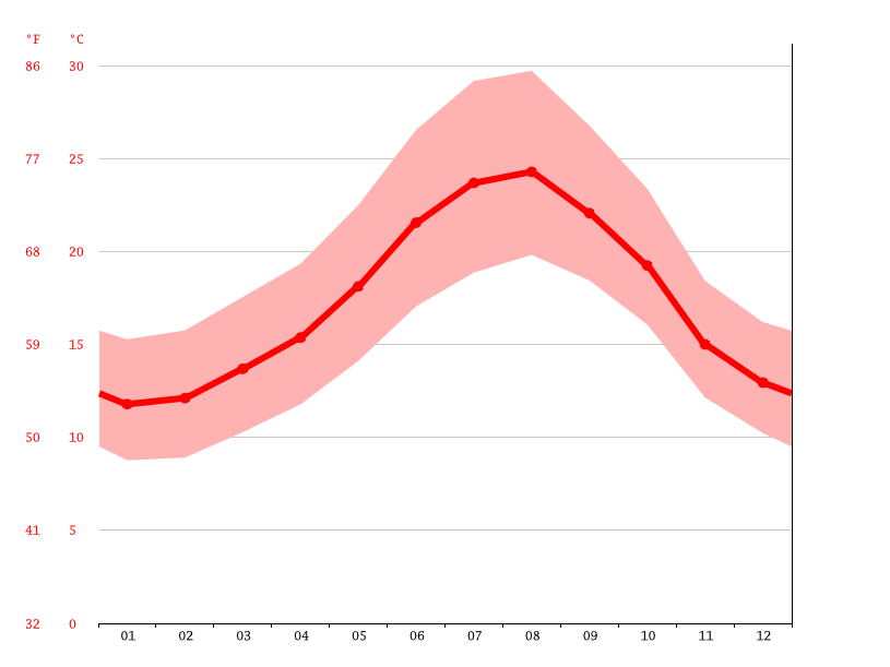 Temperature graph, Tangier